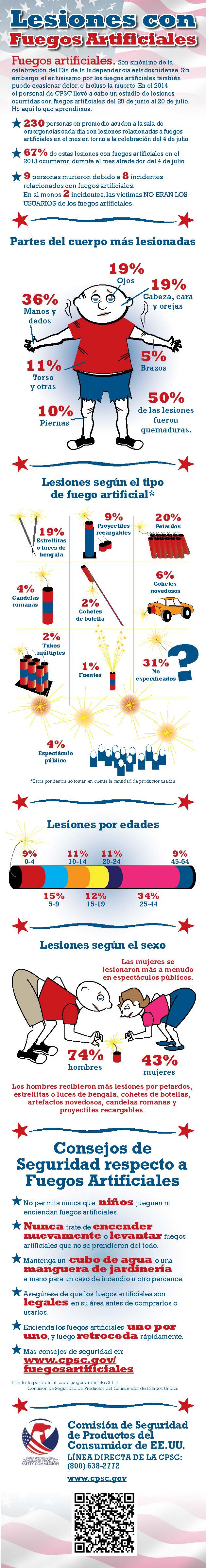 Fireworks-Infographic-2015-SP