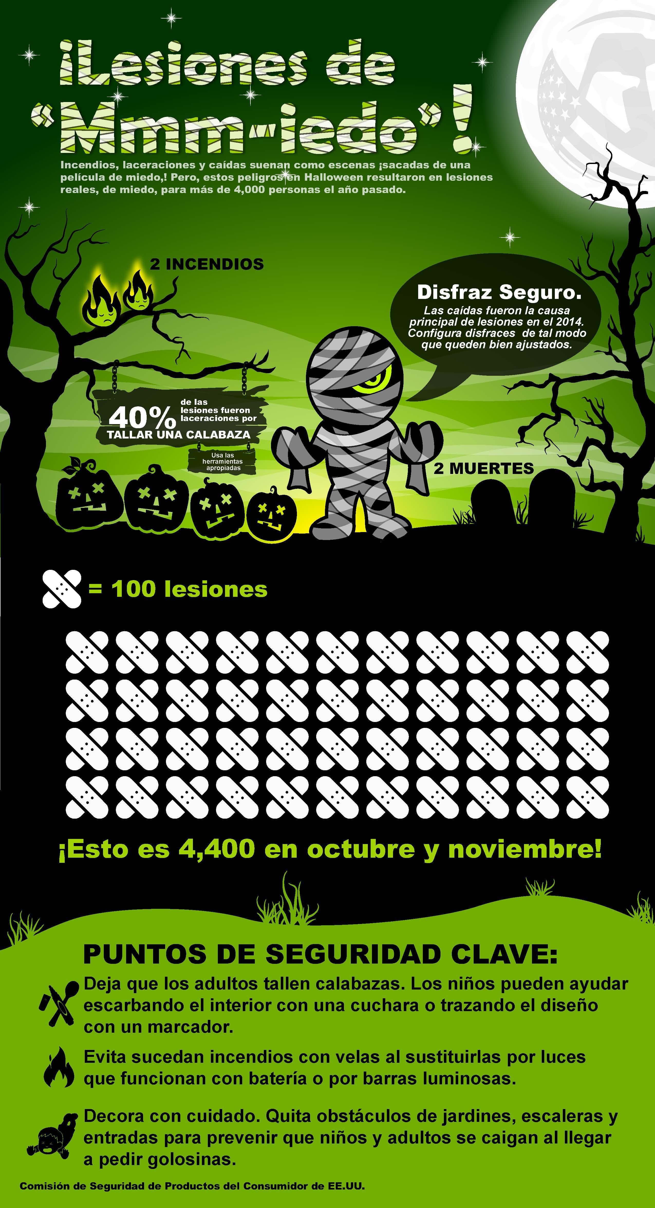 Infografía sobre lesiones vinculadas a Halloween