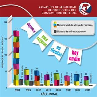 Infografía con estadísticas sobre el retiro de juguetes
