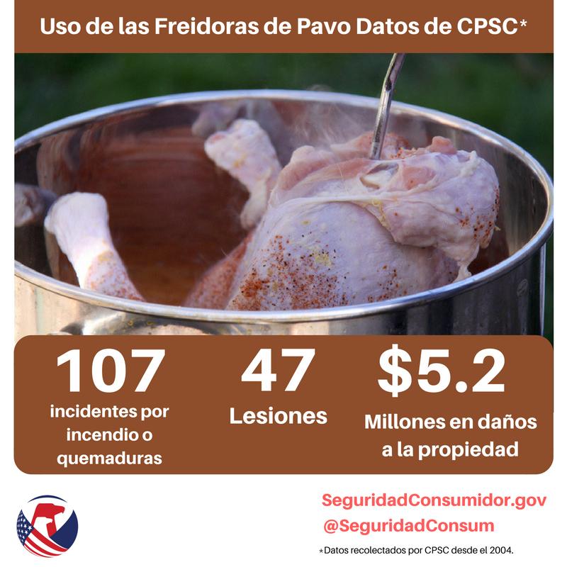 Gráfico con datos de la CPSC sobre el uso de las freidoras de pavo