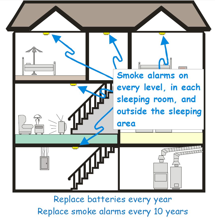 Gráfica de localización adecuada de alarmas de humo en el hogar