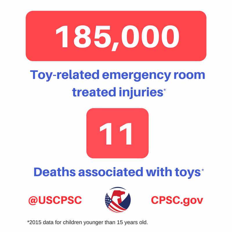 Toy related injuries - children 2015