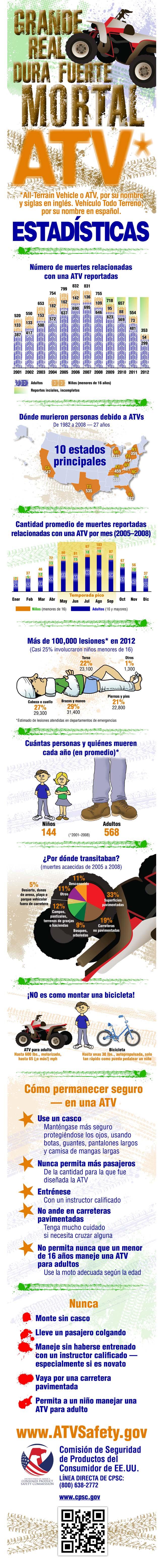 ATV Safety Inforgraphic Spanish650X6200