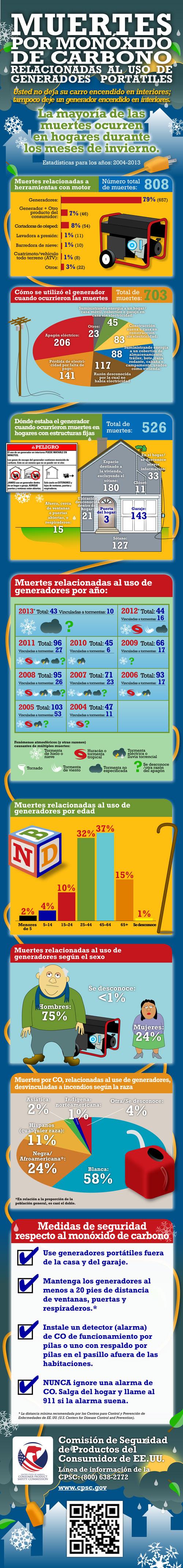 Infográfico sobre muertes por CO relacionadas al uso de generadores portátiles.