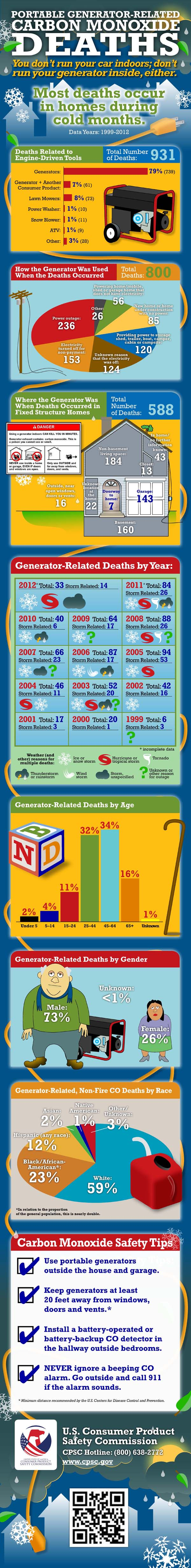 portable generator death information