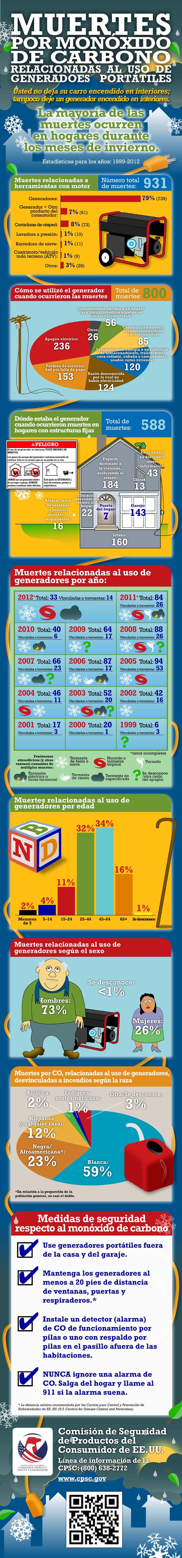 CO_Infographic_Spanish_600wide