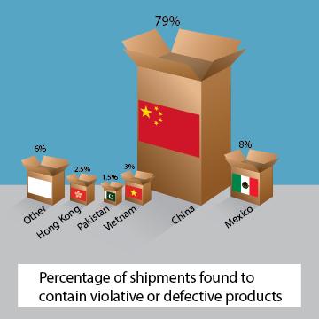 Violative Shipment Chart