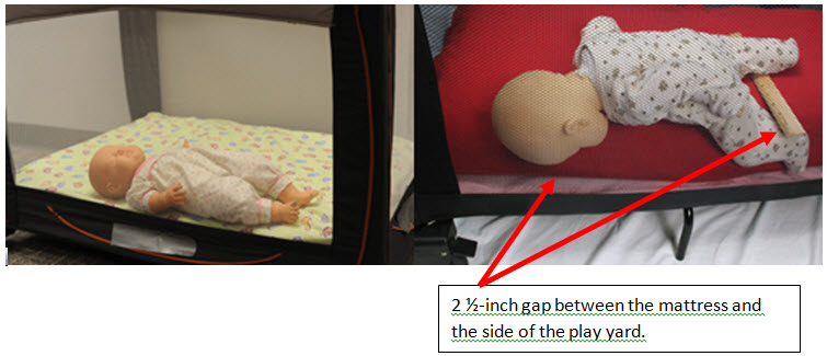 Play yard with baby sleeping on back correctly; play yard with extra mattress that creates a gap.