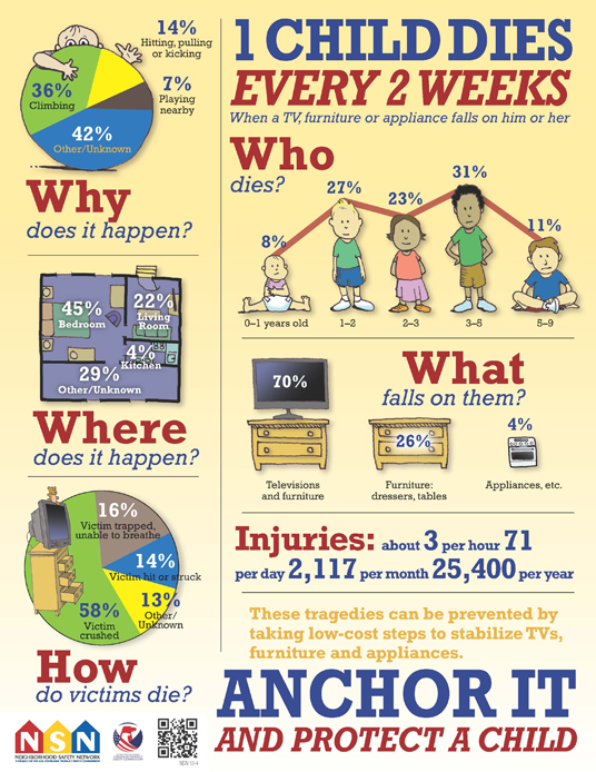 1 Child Dies Every 2 Weeks Infographic
